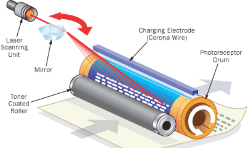 Laserjet Printing System