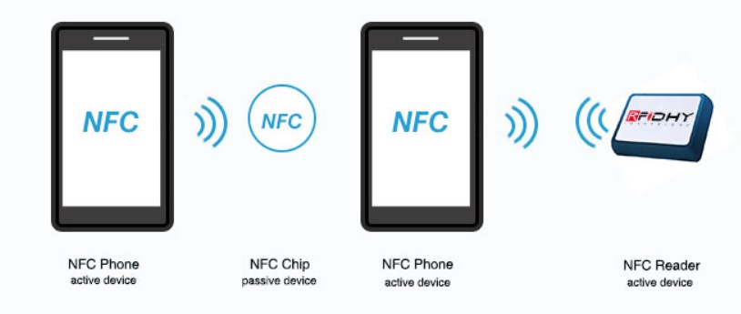 nfc file sharing and payment