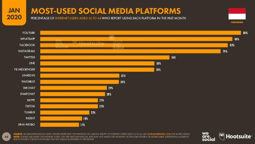 10 media sosial paling populer di indonesia 2020