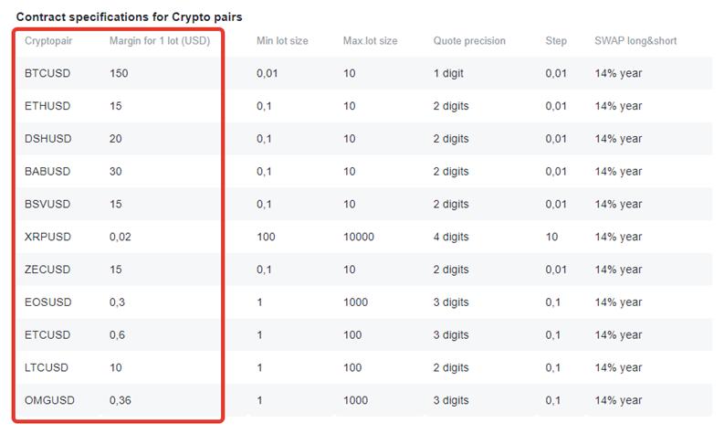 tabel harga crypto di nordfx